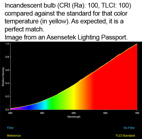 Incandescent bulb against the standard