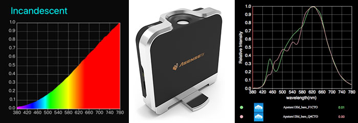 Spectrometer Asensetek Color Lighting Passport Review