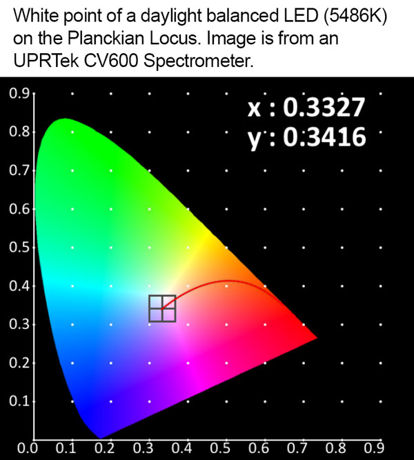 White Point Planckian Locus of a daylight LED