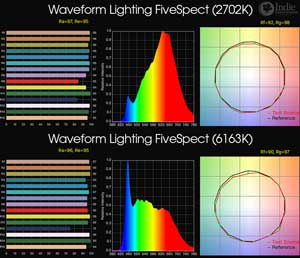 Waveform Lighting FiveSpect 5-In-1 Strip LED Light (RGB WW+)